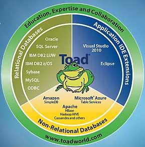 Quest Software Toad for SQL Server Professional купить
